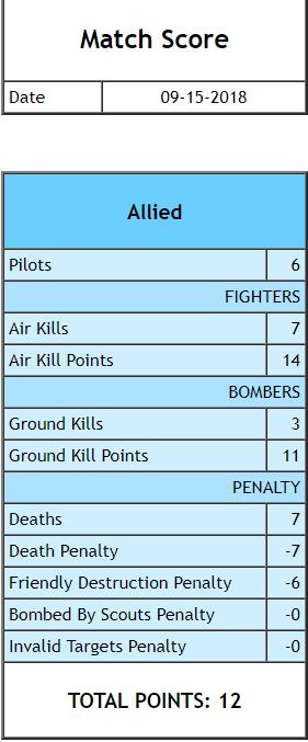 War Forces Test battle scores Allied91518_zpswfgxghzd