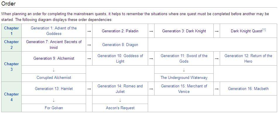 Mainstream Storyline Quests Del