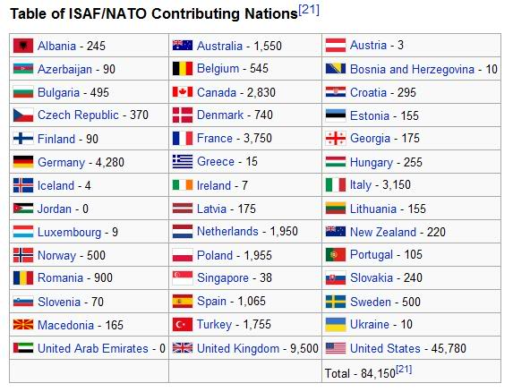 International Security Assistance Force (ISAF) Isafnations