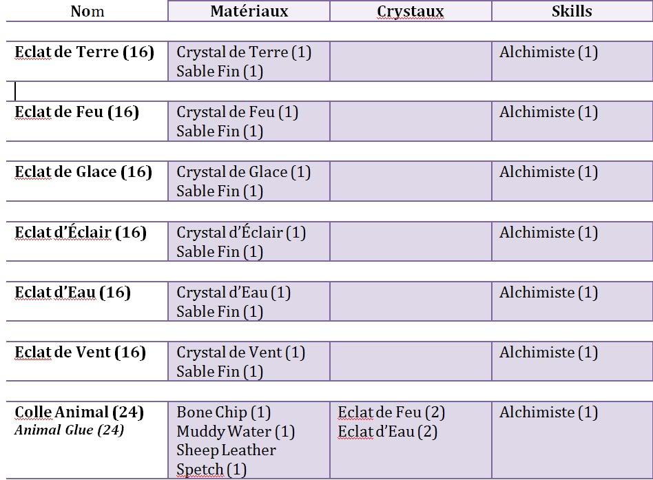 Recette de l'Alchimiste (OB) Alchimist_parti_1