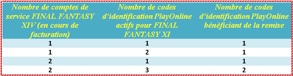privilege pour les joueurs FFXI et FFXIV Codeffxietffxiv