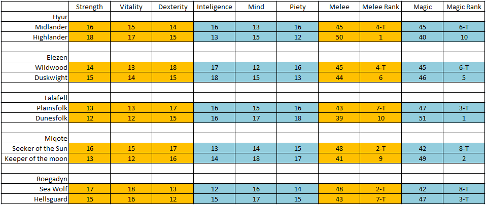 Tableau des stats de depard des races Gallery_96_7_4646