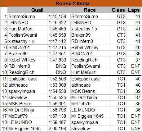 Race Results Round%202_zpsn0djct2j