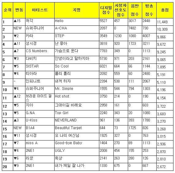 Music Bank K-Chart 2011.09.30 K-Chart110930-1