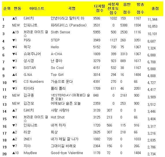 Music Bank K-Chart 2011.10.07 K-Chart111007-1