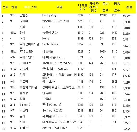 Music Bank K-Chart 2011.10.21 K-Chart111021-1
