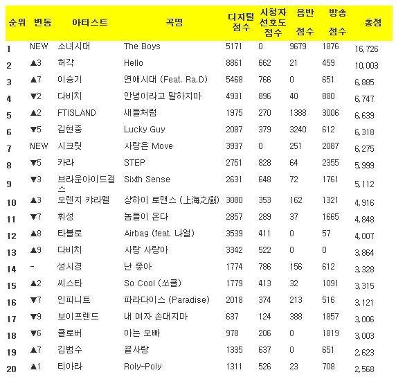 Music Bank K-Chart 2011.10.28 K-Chart111028-1