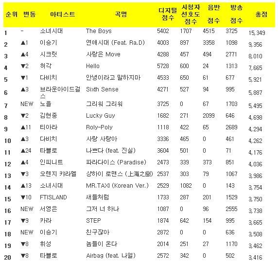 Music Bank K-Chart 2011.11.04 K-Chart111104-1