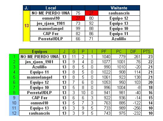 Resultados y Clasificación Jornada 13 y Pronósticos Jornada 14 Cj13_zps7c5etuaz