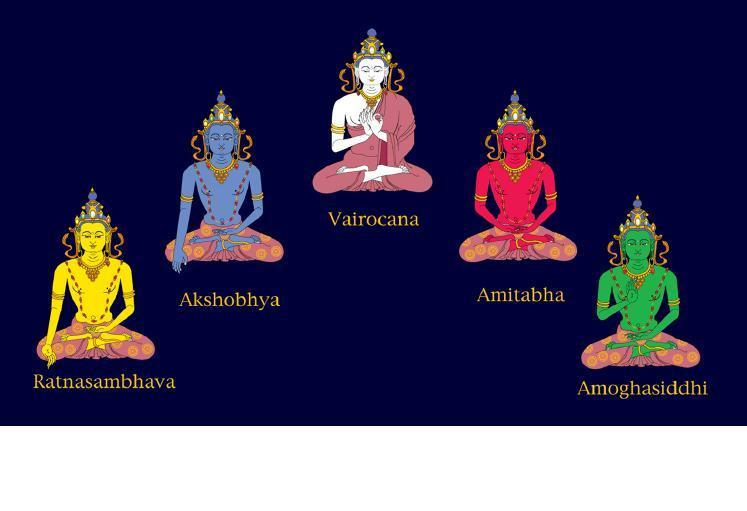 Sarva Tathāgata Mahāyānā Vajra Usnisa Abhisamaya Mahā Kalpa Rājā Yoga Tantra Sutra PANCA%20JINA