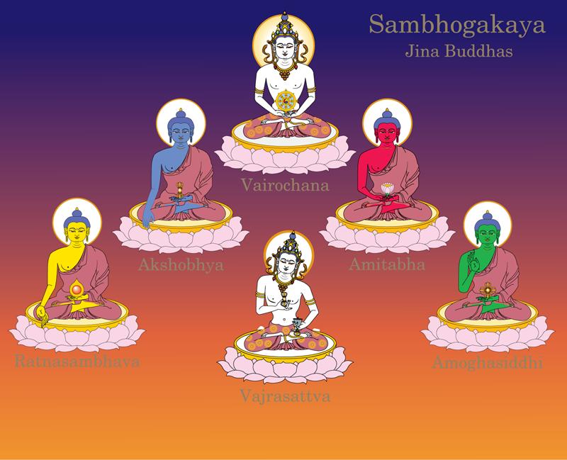 Sarvadharma Mahasandhi Samantabhadra Bodhichitta Vajra Kulaya Rāja Maha Tantraraja Nama Mahayana Sutra Vajrasattva%20ca%20Panca%20Jina%20Buddhasca