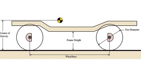 How To Measure Wheel Base >> The Geomoetry Of 4 Link Suspension