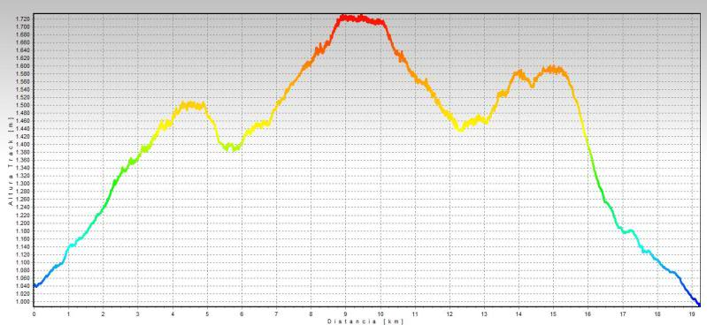 Castro Valnera 1.718m. Peña Negra 1.509m. y Cubada Grande 1.605m. PERFIL