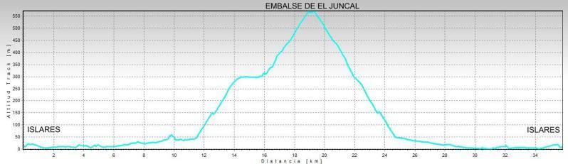 Embalse de El Juncal desde Islares PERFILELJUNCAL