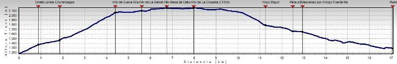 La Mesa de Cebollera 2.168m. desde Puente Ra LAMESA3