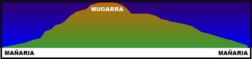 Arista del Mugarra 964m. ElevProfile
