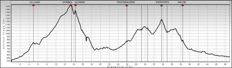 Ascensión y vuelta al Gorbea 1.481m. PERFILGORBEA