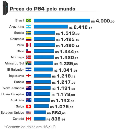 Playstation 4 no Brasil custará R$ 4.000,00 reais Preccedilo-ps4mundo_zps895ceb66