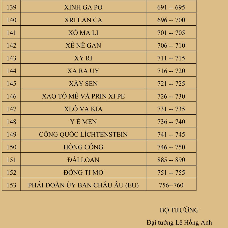 Quy định biển số xe của 64 Tỉnh thành Bienso9