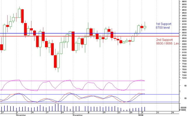 US Market Dow Jones Dow06012009