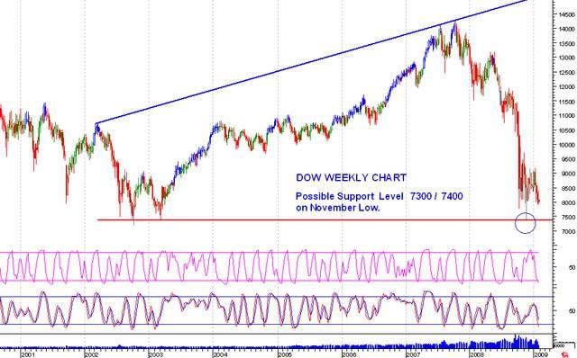 US Market Dow Jones Dow300109