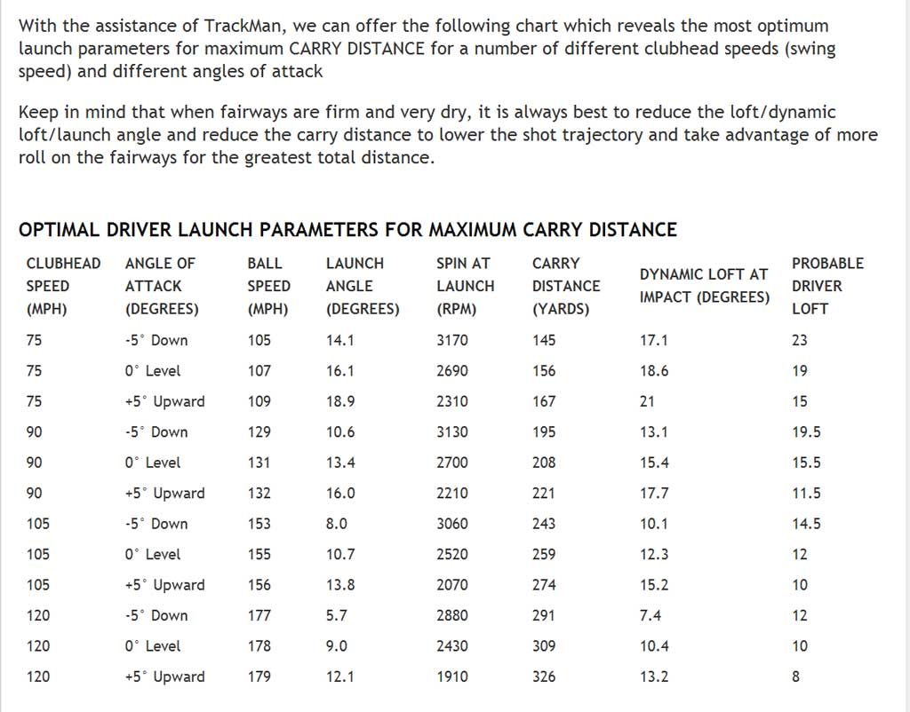 What is Club Fitting? - Page 9 Tom-Wishon-Trackman-Table