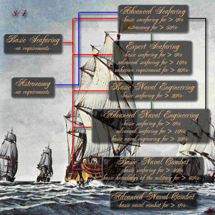 Skills in Navigation - Las habilidades en la navegación Seafaring8-4