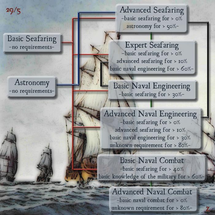 Prérequis pour la navigation Seafaringskills29-5
