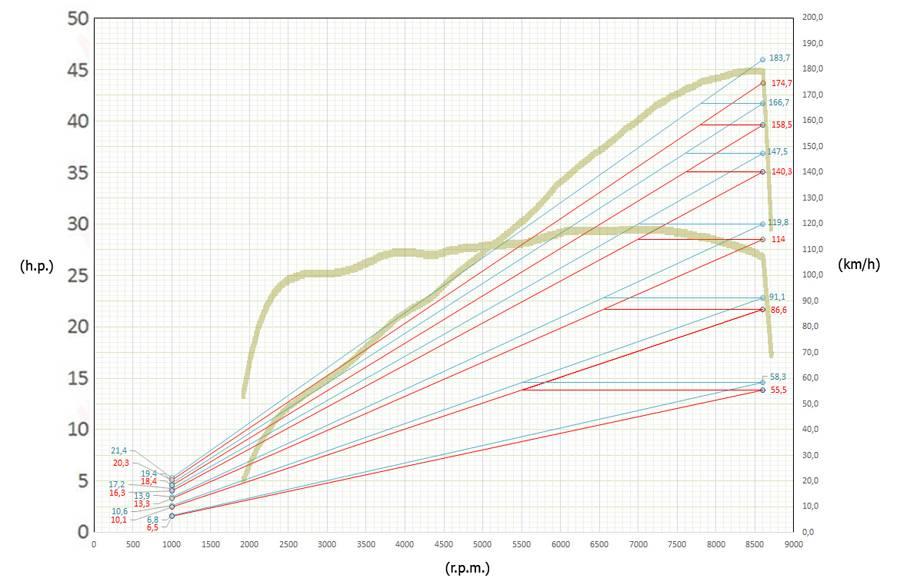 Cadena para el arrastre con 19000 kms - Página 2 41%20dientes%20vs%2039%20dientes_zpswazaozrn
