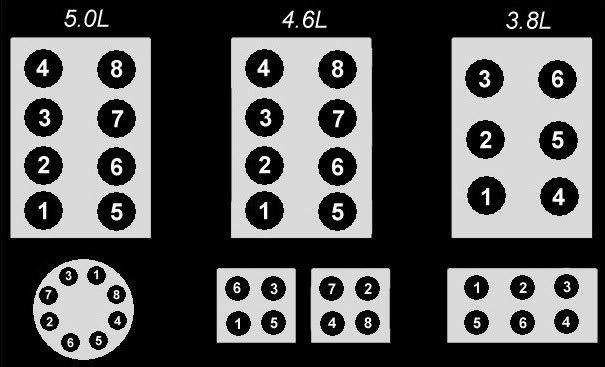 Diagrama y Orden para Instalación de Cables (5.0,4.6 & 3.8) Sparkplugdiagram