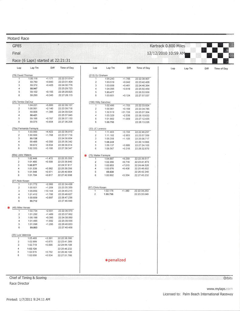 Round 7 results and lap times GP85