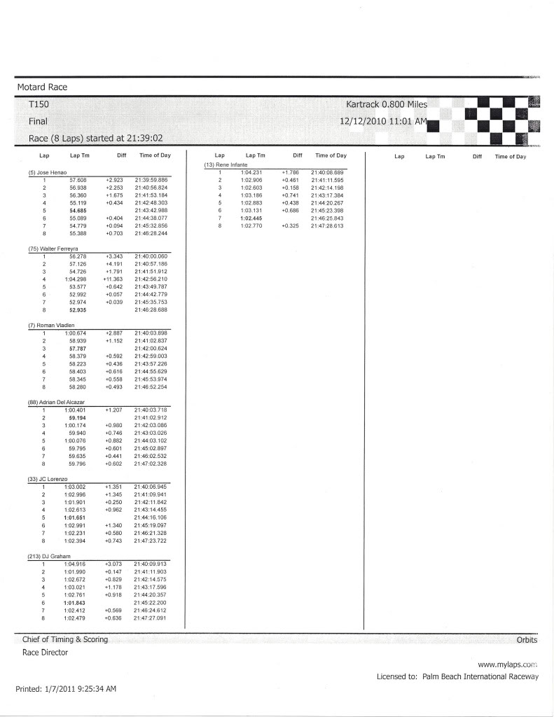 Round 7 results and lap times T150