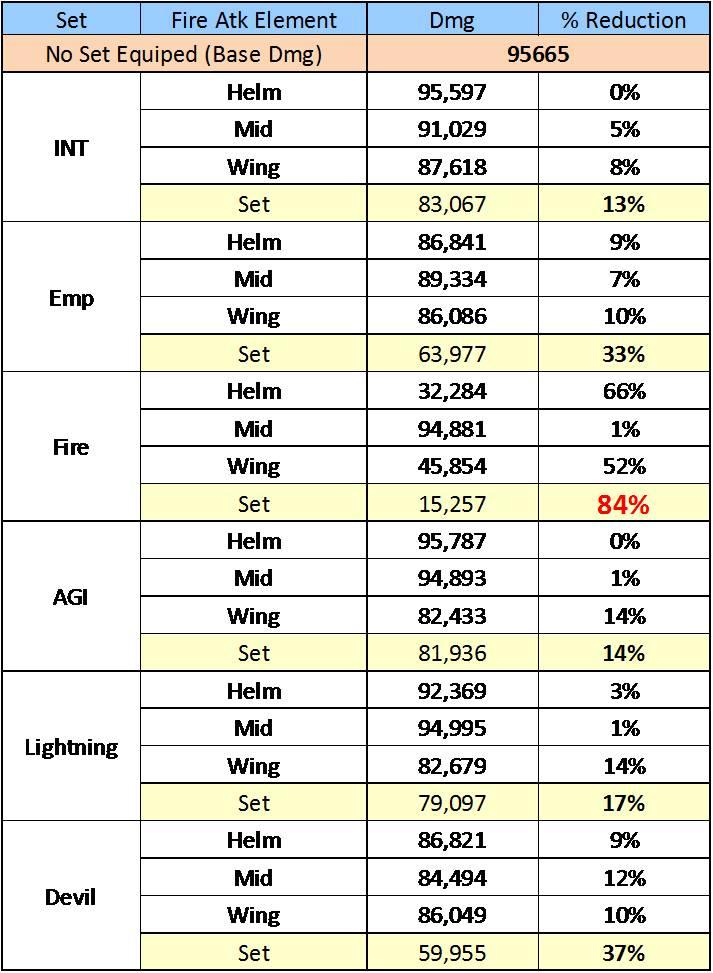 DB Reduction w/ Sets Chart-1
