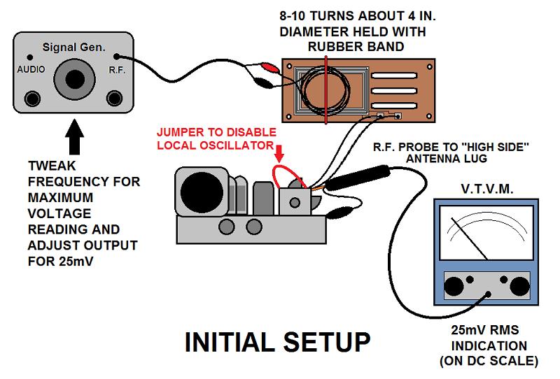 RF probe for finding a weak 5 tube radio stage? Setup1_zpsa6ffa971