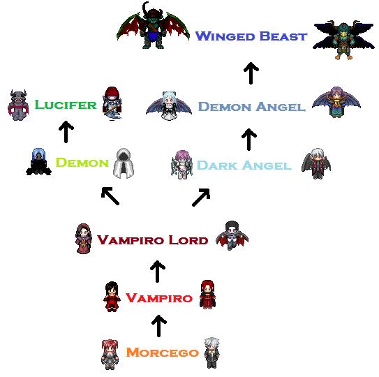Projeto ~Tribe War Vampirosss