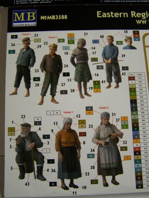 Master Box Eastern Region Peasants WW-II Era PeasantsEasternEuropeboxcolorguide