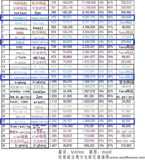 [01022011][Info] Vấn đề về lượng fan trên Daum! Có hay không Sone nhiều hơn E.L.F 2dkajbp