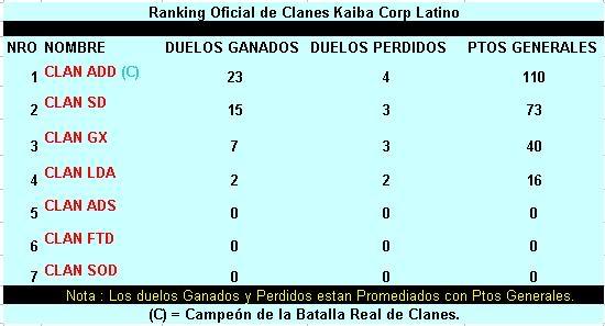 Primer Ranking Oficial De Clanes. RankingKCClanes