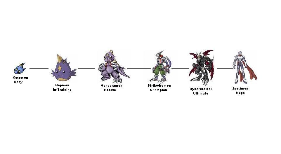 """[FC] Digimon las cronicas perdidas """"2° Temporada"""" [cupos abiertos] Keto"""