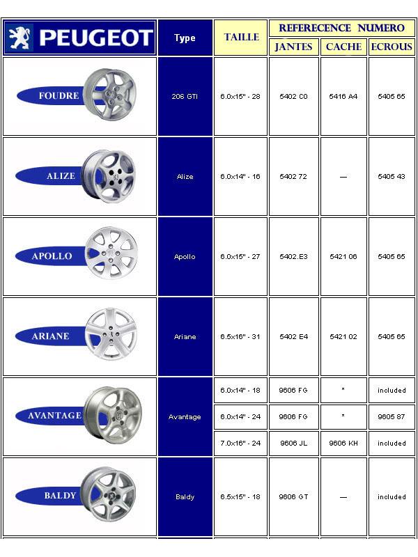 [ LLANTAS ] Tabla de llantas Peugeot Jantepeugeot1