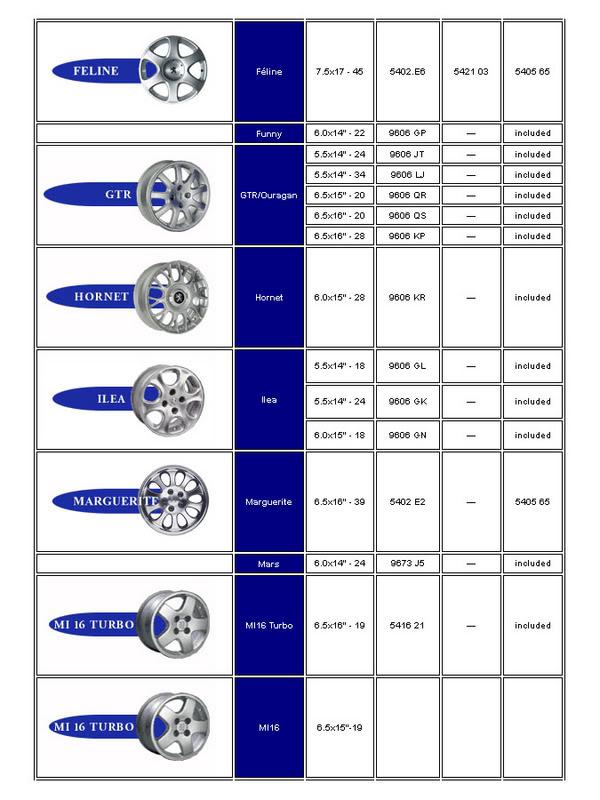 [ LLANTAS ] Tabla de llantas Peugeot Jantepeugeot3