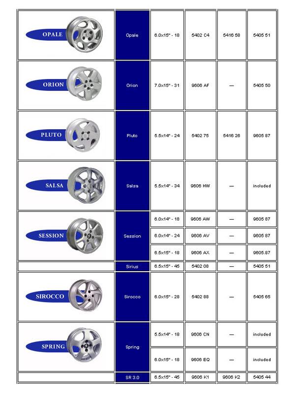 [ LLANTAS ] Tabla de llantas Peugeot Jantepeugeot4
