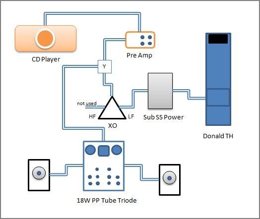 O sistema dos 4 Gatos Donaldsub_system_scheme