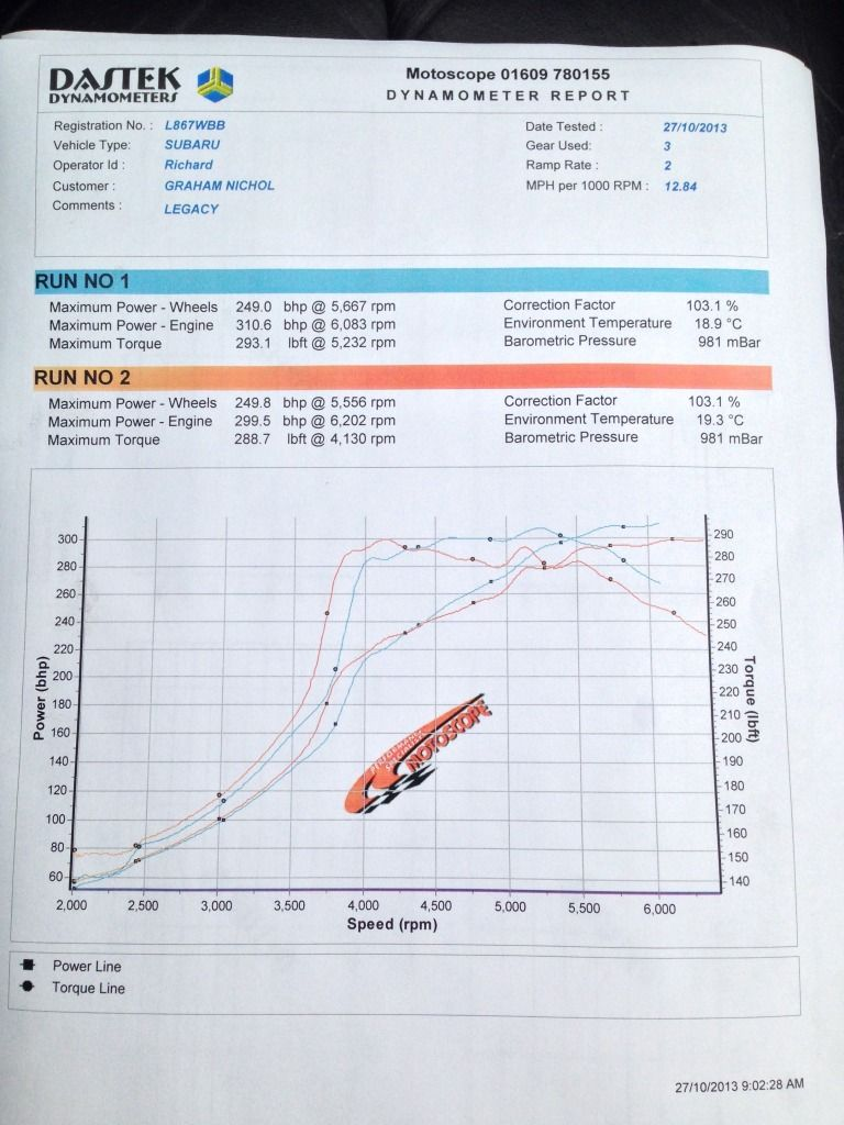 Rolling Road power figures 27/10/13 Null_zps845e4db8