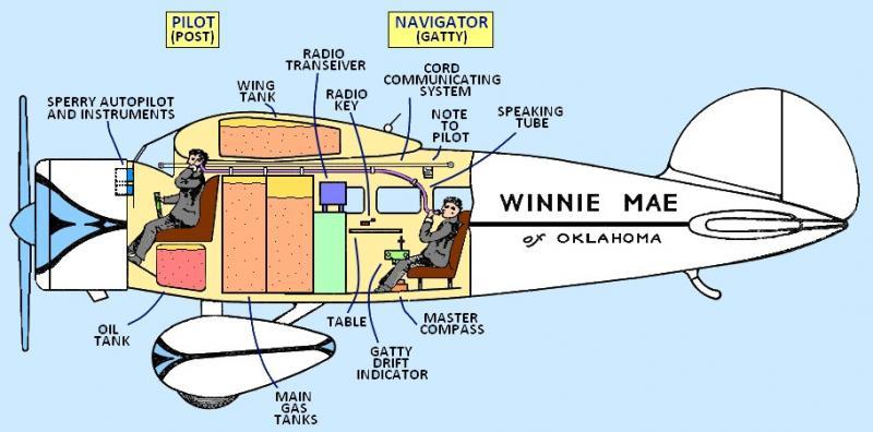 """LOCKHEED VEGA , """"Winnie Mae"""" Winnie_Mae_Diagram_zpsf511b0dd"""