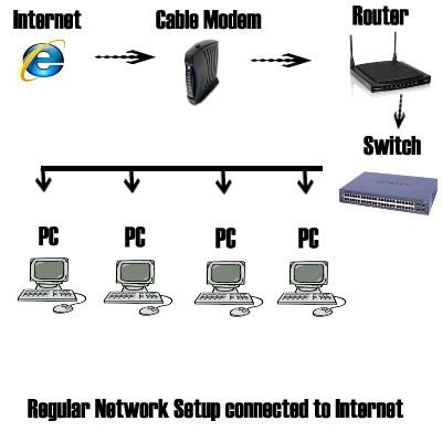 Network Development 3
