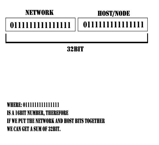Network Development IP1