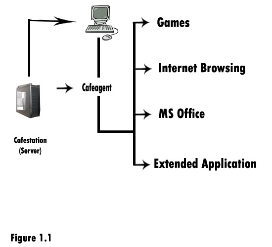 Network Development Bridgeserv