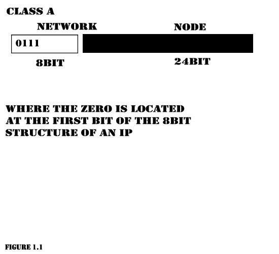 Network Development ClassA