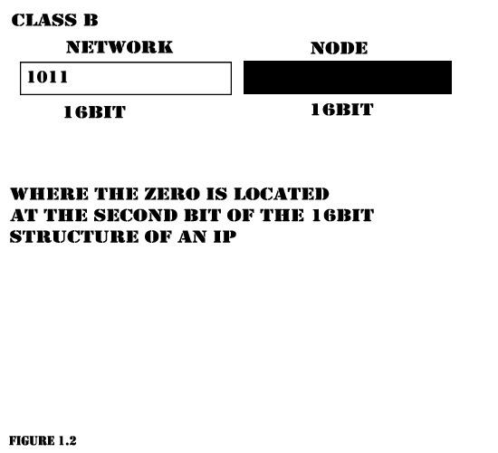 Network Development ClassB